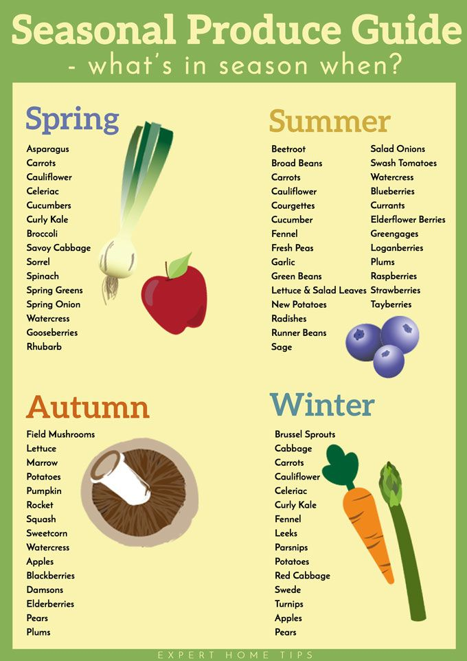 seasonal produce guide printable