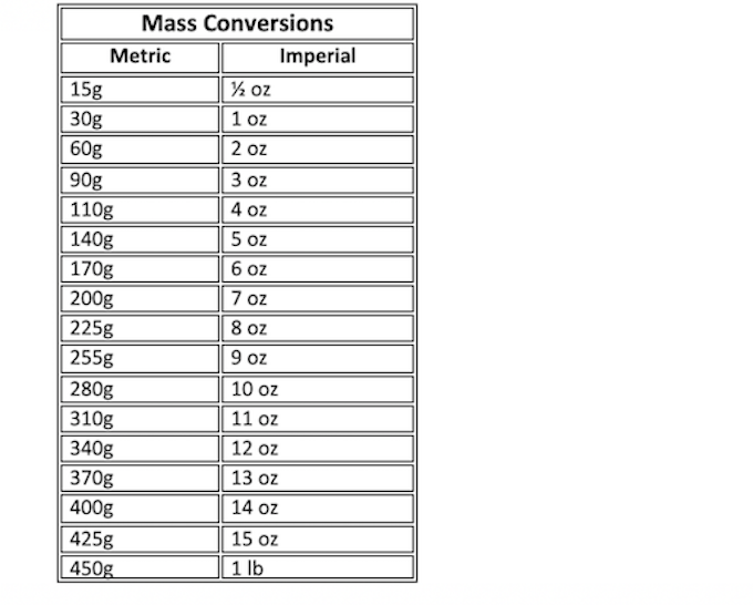 mass conversion chart