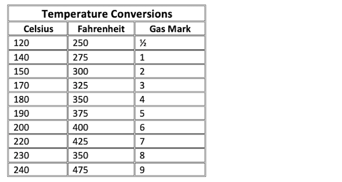 temperature conversion chart